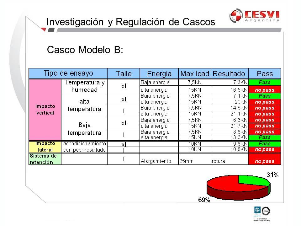 Casco Modelo B: Investigación y Regulación de Cascos