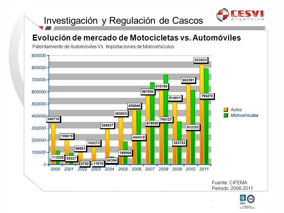 Evolución de mercado de Motocicletas vs. Automóviles Fuente: CIFEMA Periodo: 2006-2011. Patentamiento de Automóviles Vs. Importaciones de Motovehículo