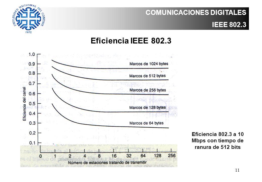 11 COMUNICACIONES DIGITALES IEEE 802.3 Eficiencia IEEE 802.3 Eficiencia 802.3 a 10 Mbps con tiempo de ranura de 512 bits