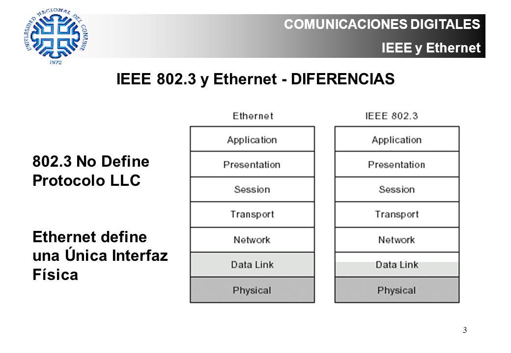 4 COMUNICACIONES DIGITALES IEEE 802.3 Cableado IEEE 802.3 Especificaciones de Capa Física