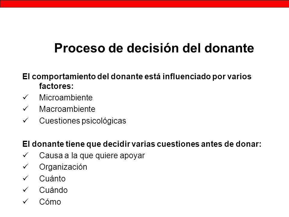 Proceso de decisión del donante El comportamiento del donante está influenciado por varios factores: Microambiente Macroambiente Cuestiones psicológicas El donante tiene que decidir varias cuestiones antes de donar: Causa a la que quiere apoyar Organización Cuánto Cuándo Cómo