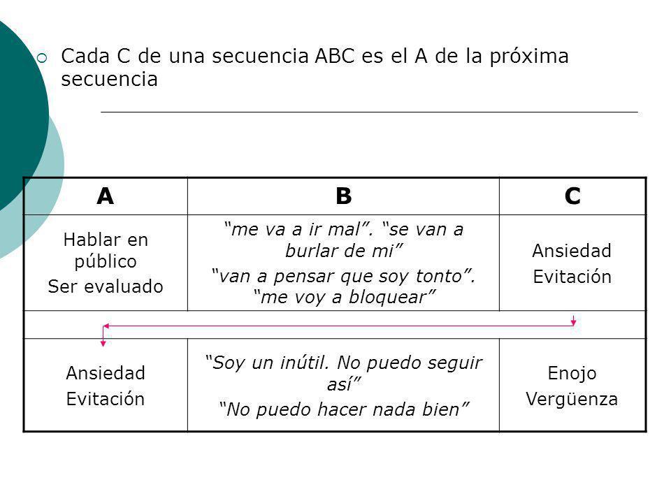 Cada C de una secuencia ABC es el A de la próxima secuencia ABC Hablar en público Ser evaluado me va a ir mal. se van a burlar de mi van a pensar que