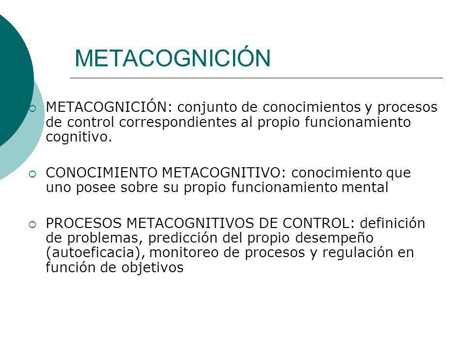 METACOGNICIÓN METACOGNICIÓN: conjunto de conocimientos y procesos de control correspondientes al propio funcionamiento cognitivo. CONOCIMIENTO METACOG