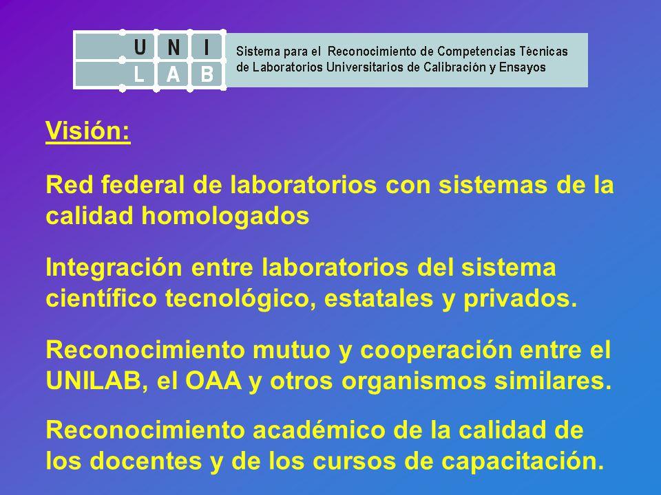 Visión: Red federal de laboratorios con sistemas de la calidad homologados Integración entre laboratorios del sistema científico tecnológico, estatales y privados.