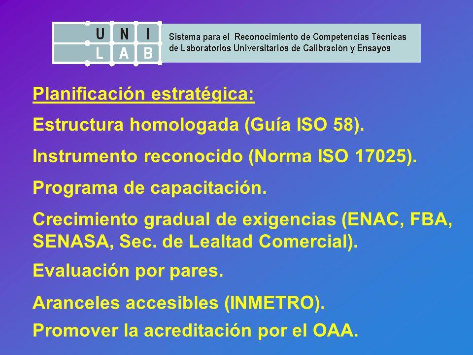 Crecimiento gradual de exigencia: Nivel I Nivel II Nivel IIIISO 17025 Exigencia Tiempo OAA