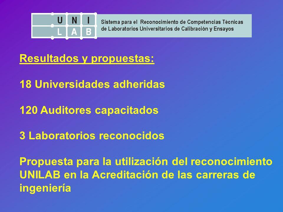 Resultados y propuestas: 3 Laboratorios reconocidos 120 Auditores capacitados Propuesta para la utilización del reconocimiento UNILAB en la Acreditación de las carreras de ingeniería 18 Universidades adheridas