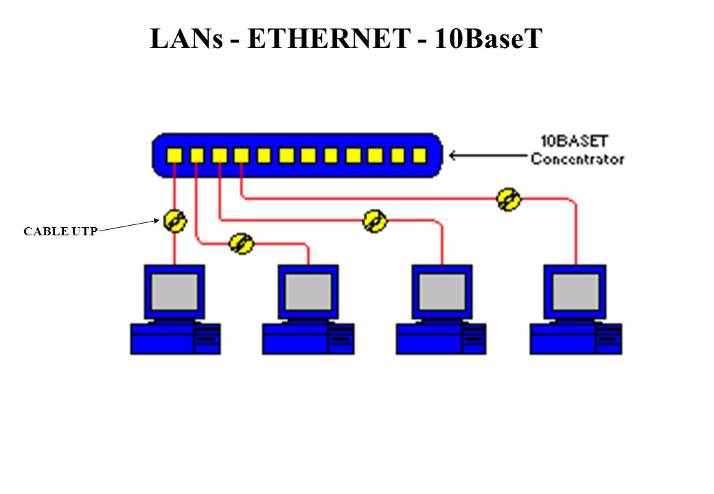LANs - ETHERNET - 10BaseT CABLE UTP