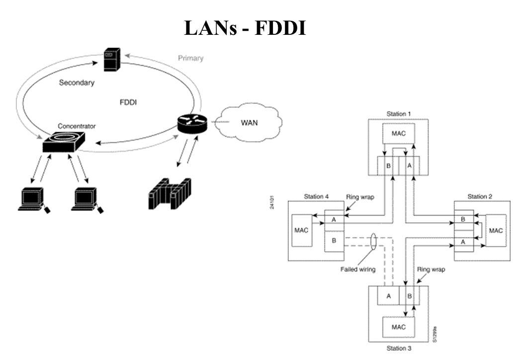 LANs - FDDI