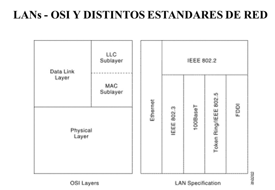 LANs - OSI Y DISTINTOS ESTANDARES DE RED