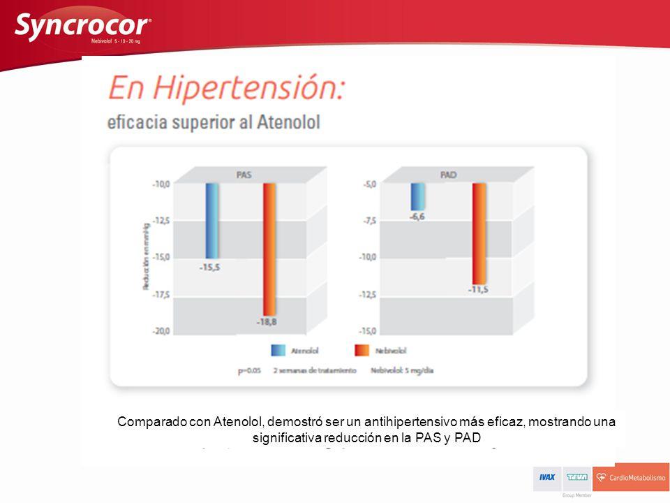 Comparado con Atenolol, demostró ser un antihipertensivo más eficaz, mostrando una significativa reducción en la PAS y PAD
