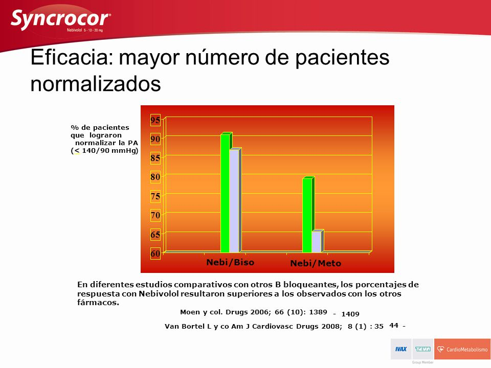 60 65 70 75 80 85 90 95 % de pacientes que lograron normalizar la PA (<140/90mmHg) En diferentes estudios comparativos con otros B bloqueantes, lospor
