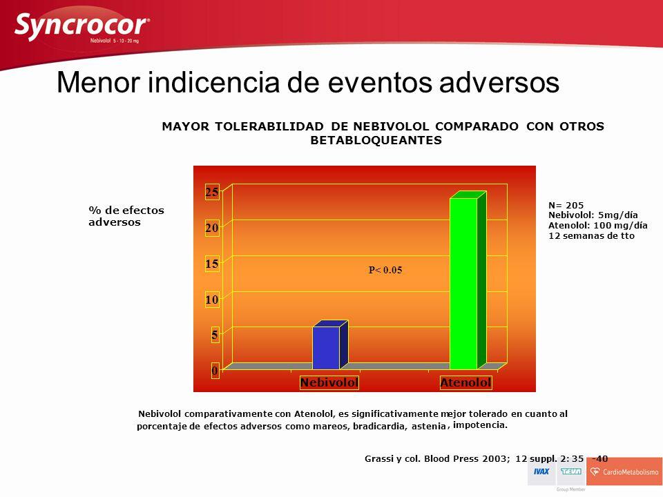 0 5 10 15 20 25 NebivololAtenolol % de efectos adversos N= 205 Nebivolol: 5mg/día Atenolol: 100 mg/día 12 semanas de tto P< 0.05 Nebivolol comparativa