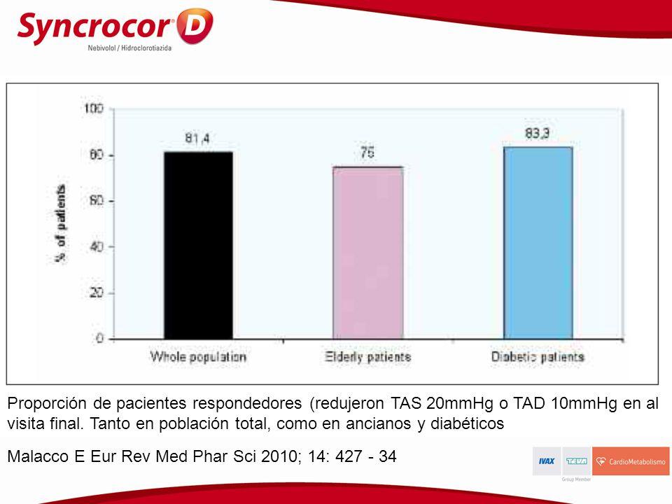 Malacco E Eur Rev Med Phar Sci 2010; 14: 427 - 34 Proporción de pacientes respondedores (redujeron TAS 20mmHg o TAD 10mmHg en al visita final. Tanto e