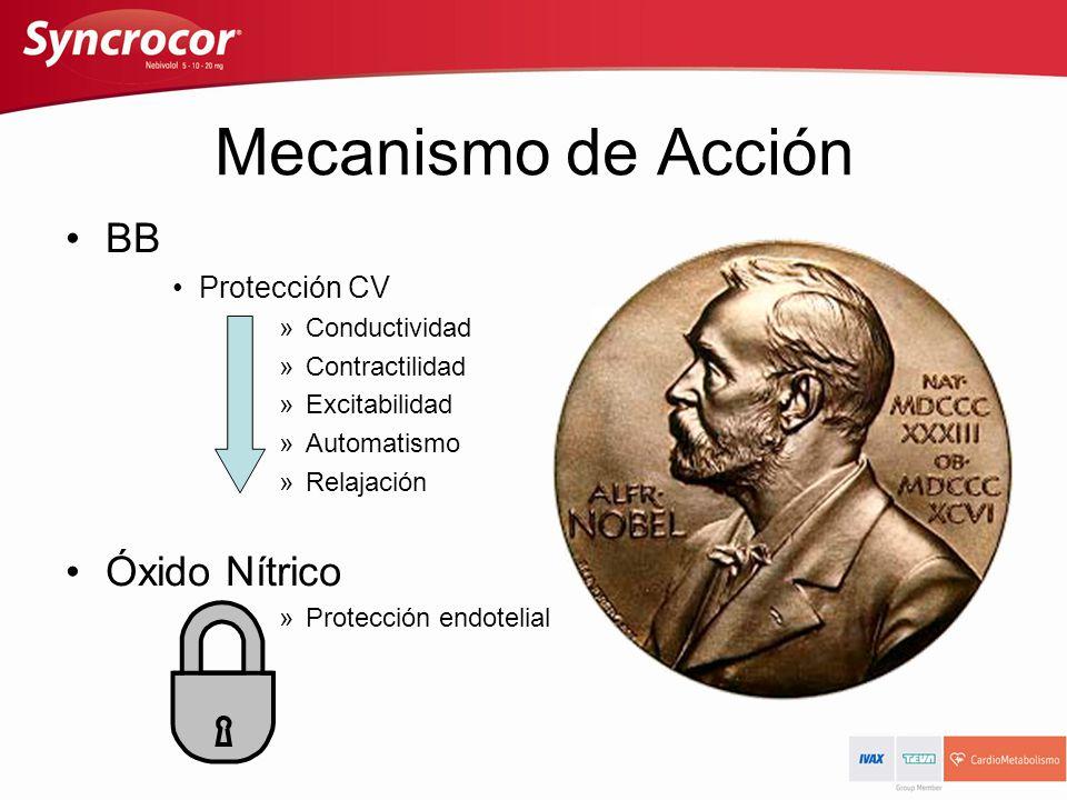 Mecanismo de Acción BB Protección CV »Conductividad »Contractilidad »Excitabilidad »Automatismo »Relajación Óxido Nítrico »Protección endotelial