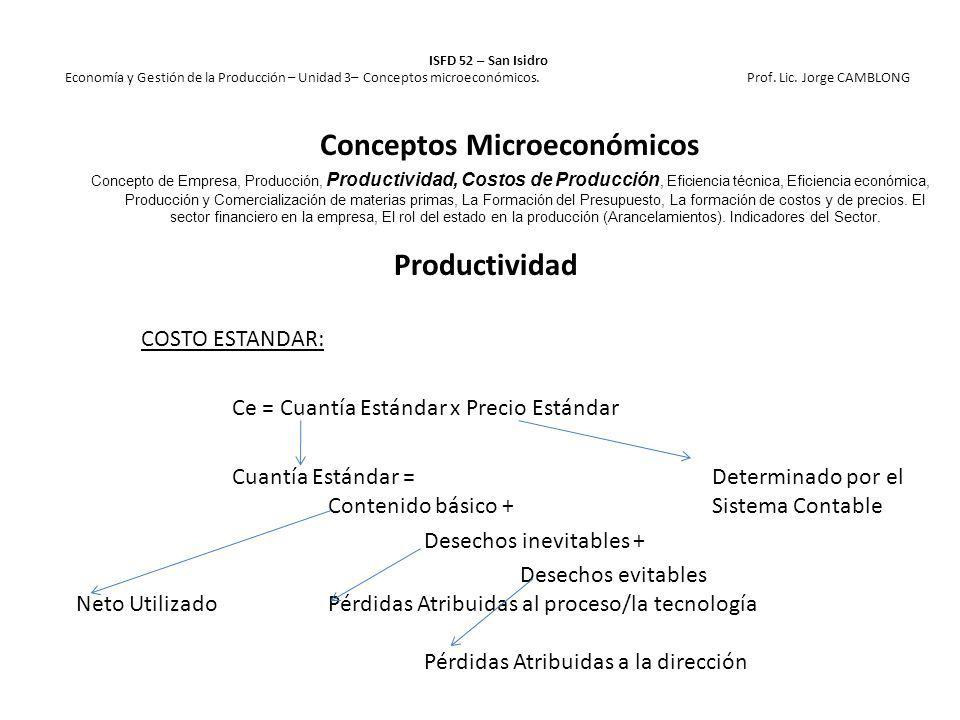 Productividad COSTO ESTANDAR: Ce = Cuantía Estándar x Precio Estándar Cuantía Estándar =Determinado por el Contenido básico +Sistema Contable Desechos