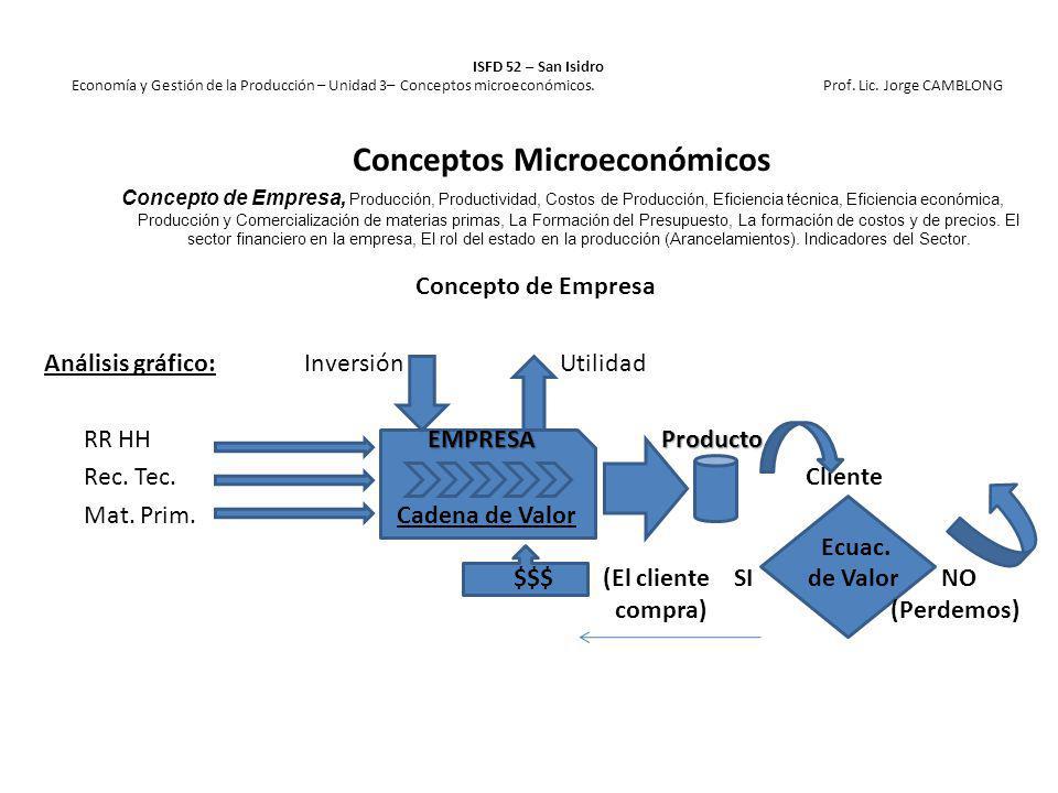 Concepto de Empresa Análisis gráfico: Inversión Utilidad EMPRESA Producto RR HH EMPRESA Producto Rec. Tec. Salida Cliente Mat. Prim. Cadena de Valor E