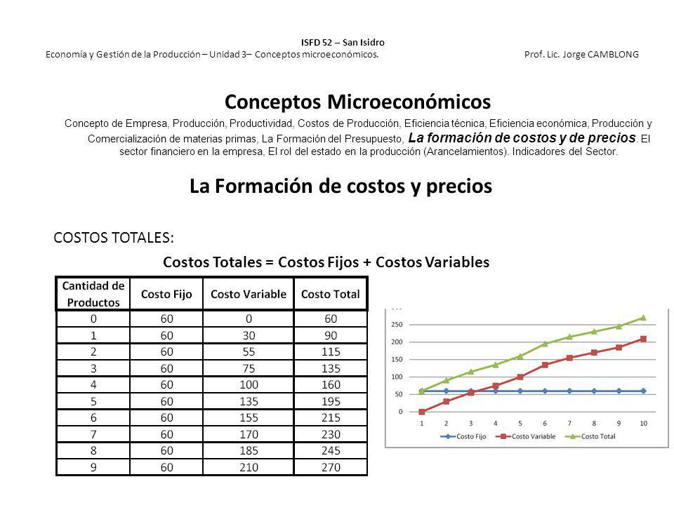 La Formación de costos y precios COSTOS TOTALES: Costos Totales = Costos Fijos + Costos Variables ISFD 52 – San Isidro Economía y Gestión de la Produc