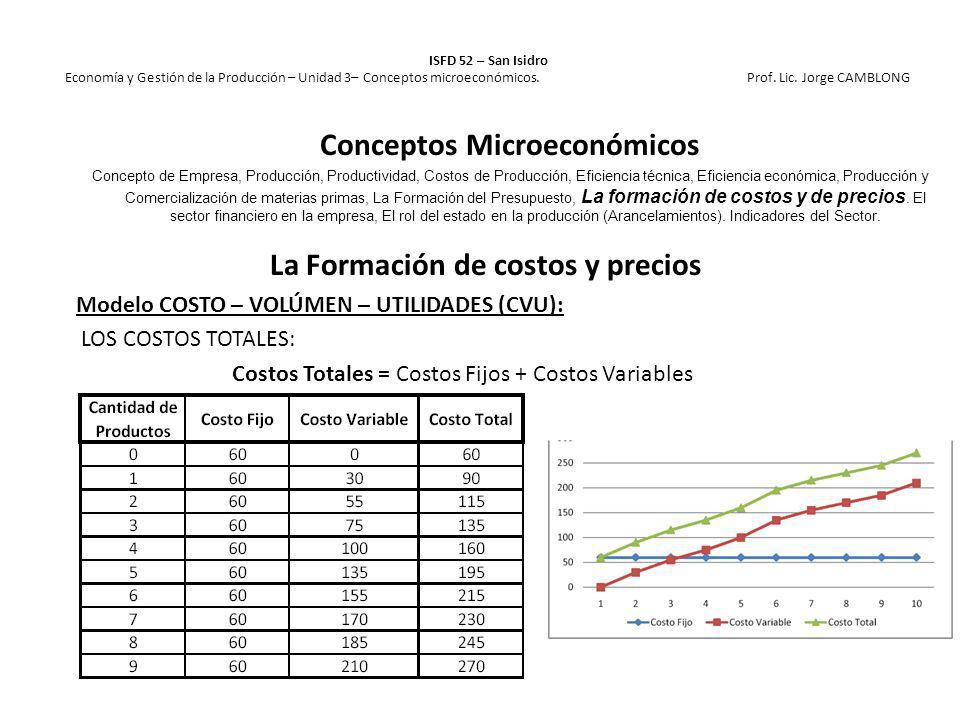 La Formación de costos y precios Modelo COSTO – VOLÚMEN – UTILIDADES (CVU): LOS COSTOS TOTALES: Costos Totales = Costos Fijos + Costos Variables ISFD