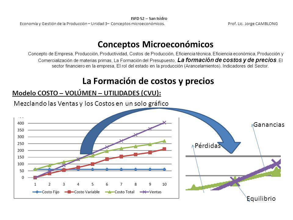 La Formación de costos y precios Modelo COSTO – VOLÚMEN – UTILIDADES (CVU): Mezclando las Ventas y los Costos en un solo gráfico Ganancias Pérdidas Eq