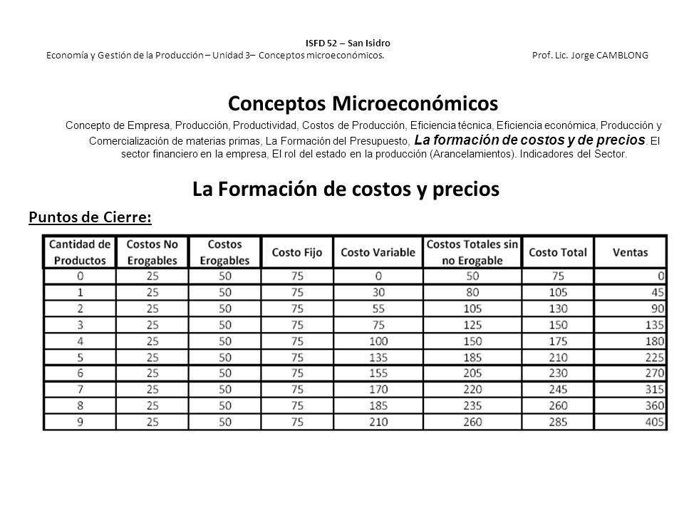 La Formación de costos y precios Puntos de Cierre: ISFD 52 – San Isidro Economía y Gestión de la Producción – Unidad 3– Conceptos microeconómicos. Pro