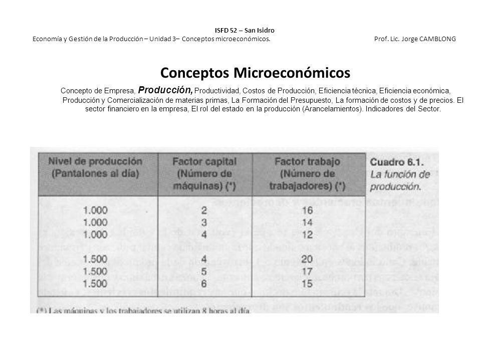 ISFD 52 – San Isidro Economía y Gestión de la Producción – Unidad 3– Conceptos microeconómicos. Prof. Lic. Jorge CAMBLONG Conceptos Microeconómicos Co