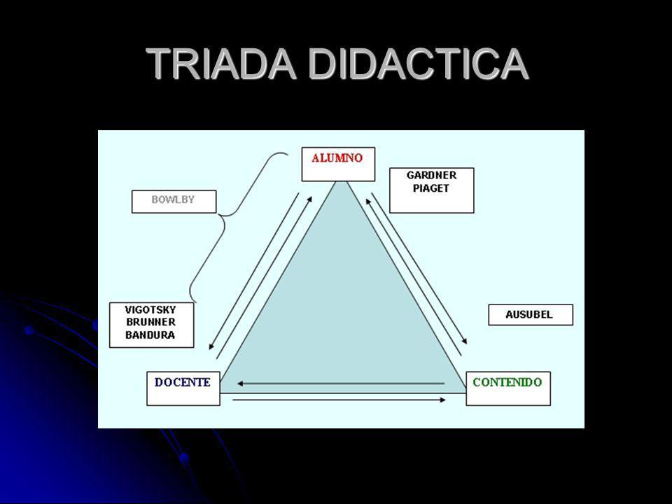 TRIADA DIDACTICA