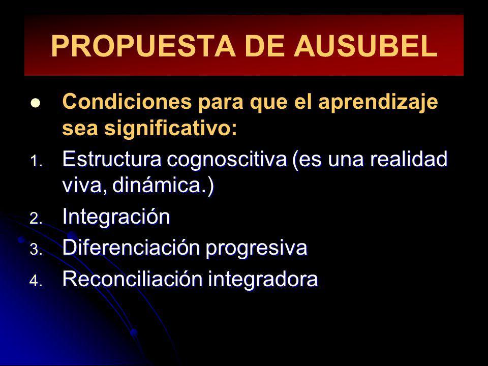 PROPUESTA DE AUSUBEL Condiciones para que el aprendizaje sea significativo: 1. Estructura cognoscitiva (es una realidad viva, dinámica.) 2. Integració
