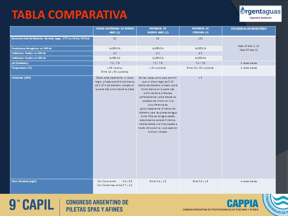 TABLA COMPARATIVA CIUDAD AUTÓNOMA DE BUENOS AIRES (1) PROVINCIA DE BUENOS AIRES (2) PROVINCIA DE CÓRDOBA (3) FECUENCIA DE MUESTREO Recuento total de B