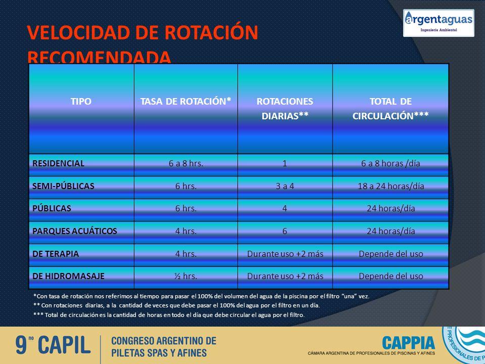 VELOCIDAD DE ROTACIÓN RECOMENDADA TIPO TASA DE ROTACIÓN* ROTACIONES DIARIAS** TOTAL DE CIRCULACIÓN*** RESIDENCIAL6 a 8 hrs.16 a 8 horas /día SEMI-PÚBL