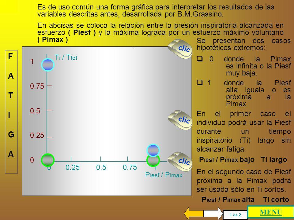 Valores altos de la relación Piesf / Pimax son indicadores de una limitación ventilatoria. También es importante conocer el tiempo que hace uso de esa