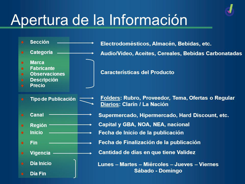 Apertura de la Información Sección Categoría Marca Fabricante Observaciones Descripción Precio Tipo de Publicación Canal Región Inicio Fin Vigencia Dí
