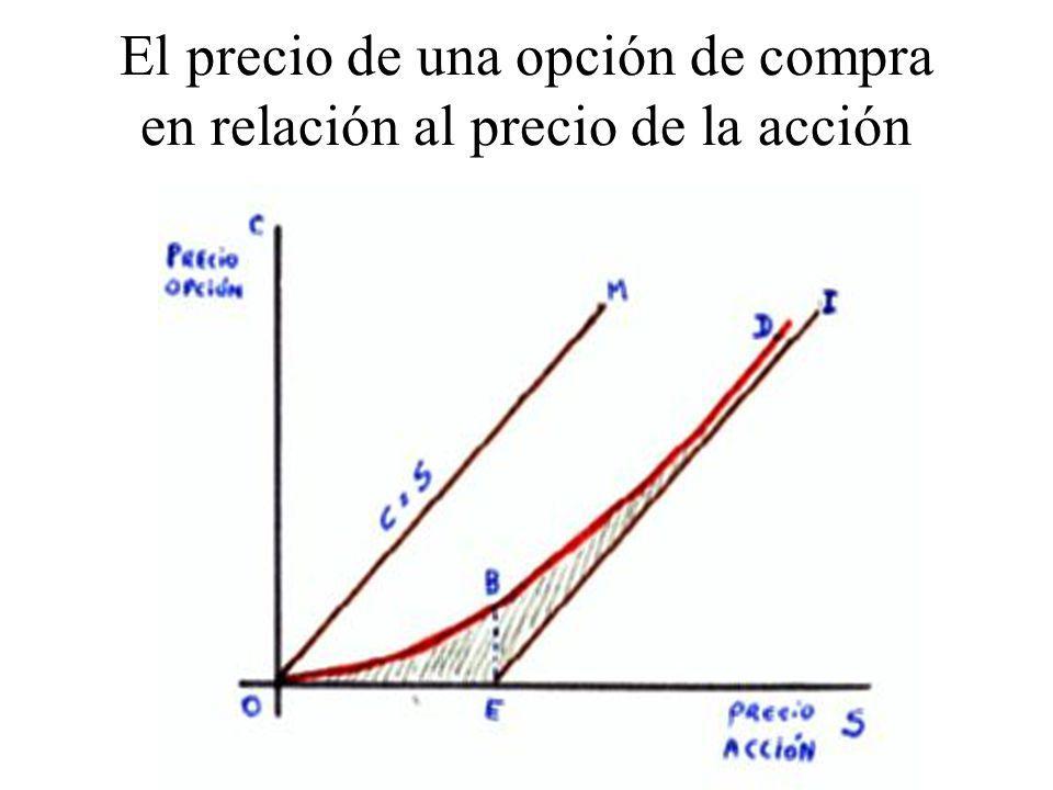 DELTA Y GAMMA DE LA OPCIÓN