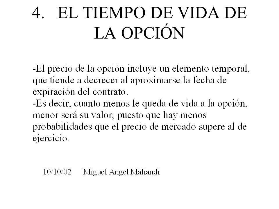 4. EL TIEMPO DE VIDA DE LA OPCIÓN