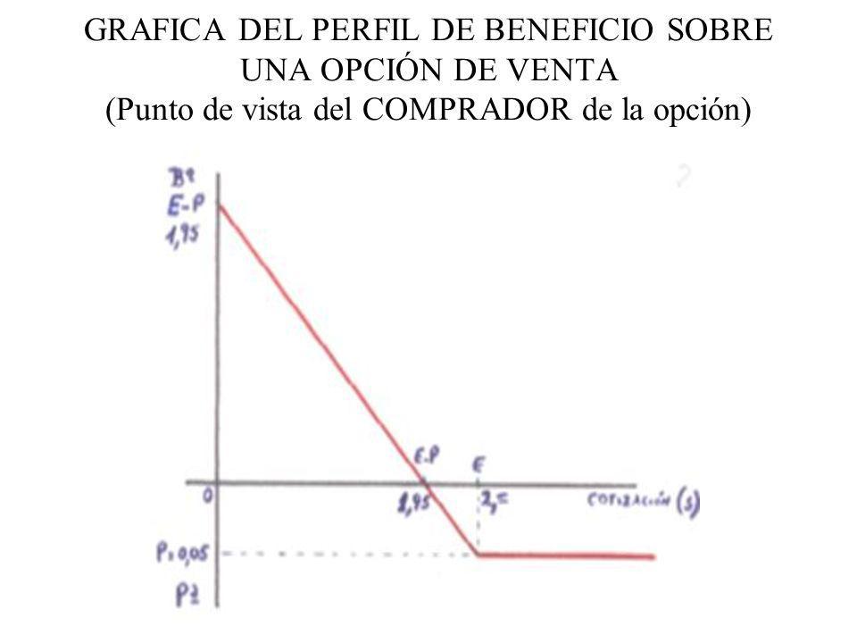GRAFICA DEL PERFIL DE BENEFICIO SOBRE UNA OPCIÓN DE VENTA (Punto de vista del COMPRADOR de la opción)
