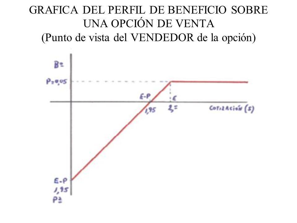 GRAFICA DEL PERFIL DE BENEFICIO SOBRE UNA OPCIÓN DE VENTA (Punto de vista del VENDEDOR de la opción)