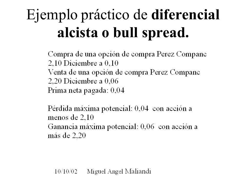 Ejemplo práctico de diferencial alcista o bull spread.