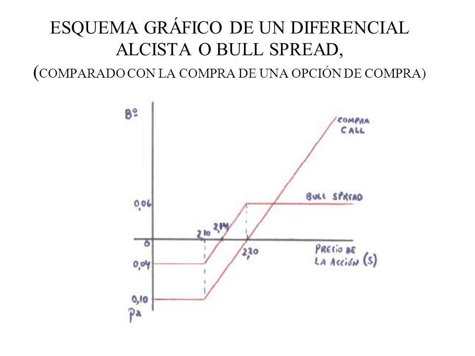 ESQUEMA GRÁFICO DE UN DIFERENCIAL ALCISTA O BULL SPREAD, ( COMPARADO CON LA COMPRA DE UNA OPCIÓN DE COMPRA)