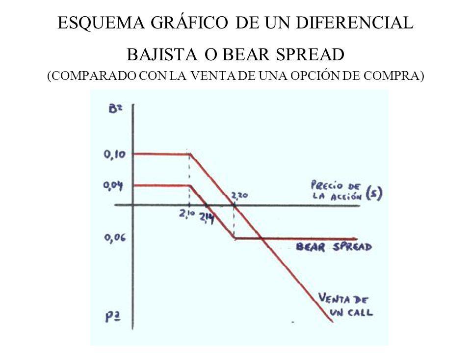 ESQUEMA GRÁFICO DE UN DIFERENCIAL BAJISTA O BEAR SPREAD (COMPARADO CON LA VENTA DE UNA OPCIÓN DE COMPRA)