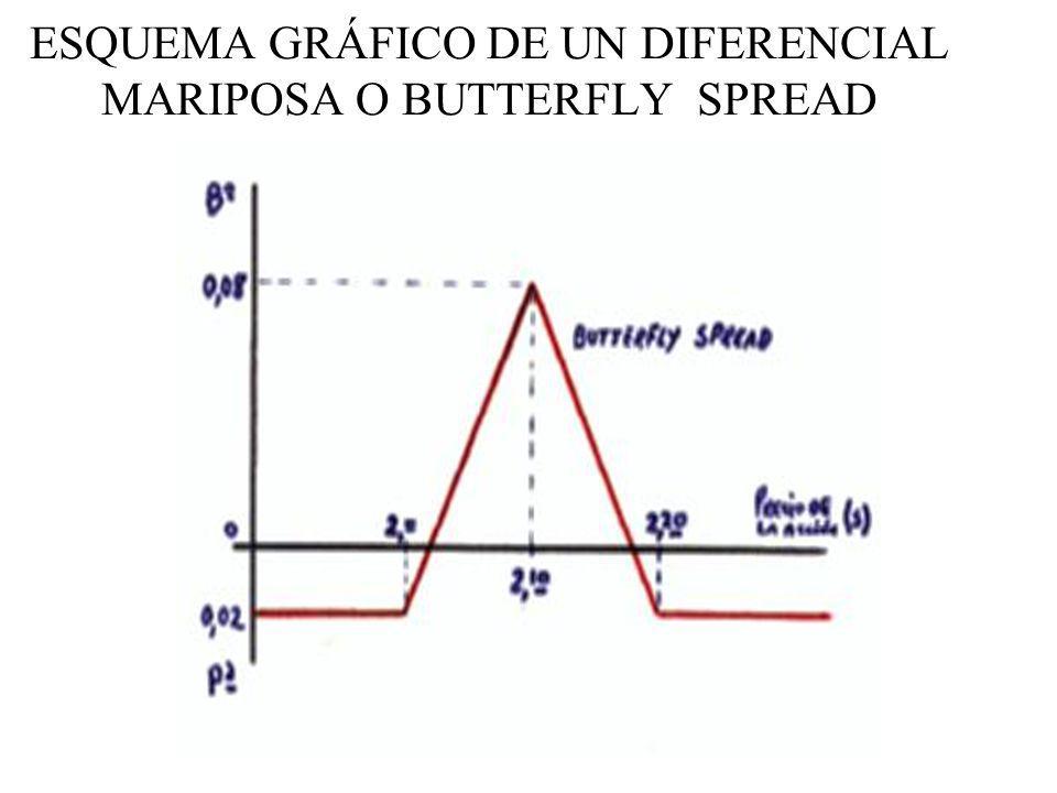 ESQUEMA GRÁFICO DE UN DIFERENCIAL MARIPOSA O BUTTERFLY SPREAD