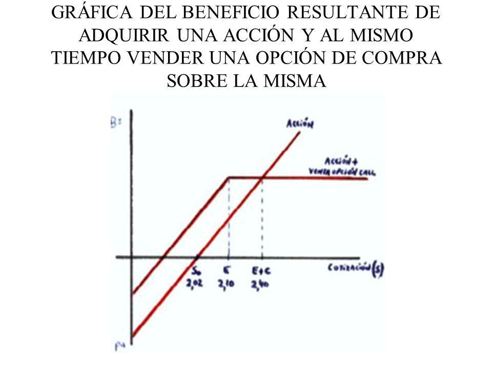 GRÁFICA DEL BENEFICIO RESULTANTE DE ADQUIRIR UNA ACCIÓN Y AL MISMO TIEMPO VENDER UNA OPCIÓN DE COMPRA SOBRE LA MISMA