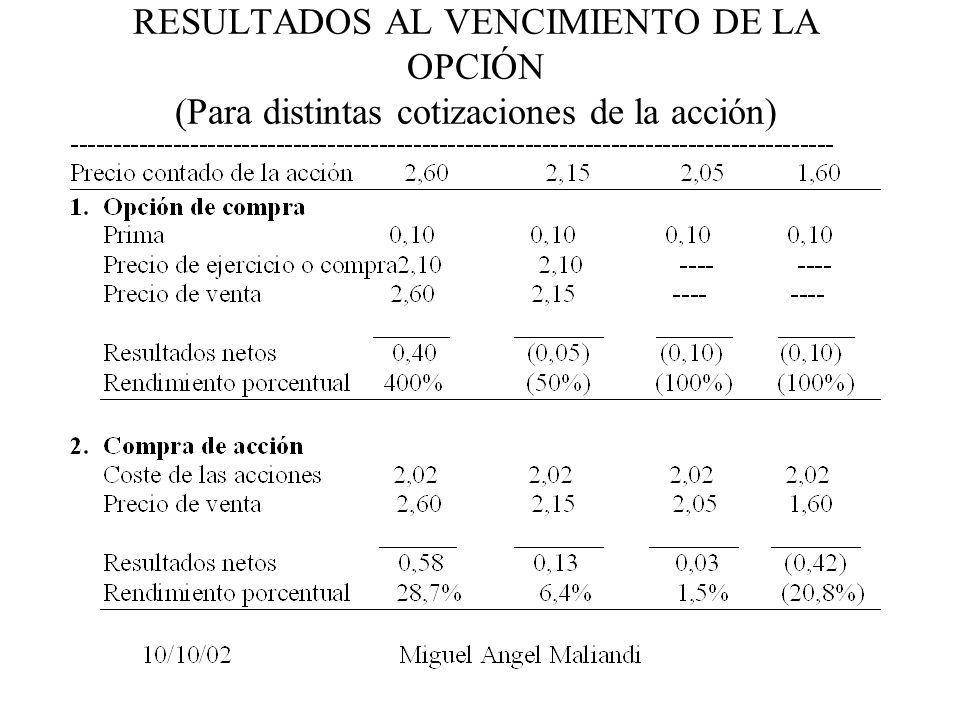 RESULTADOS AL VENCIMIENTO DE LA OPCIÓN (Para distintas cotizaciones de la acción)