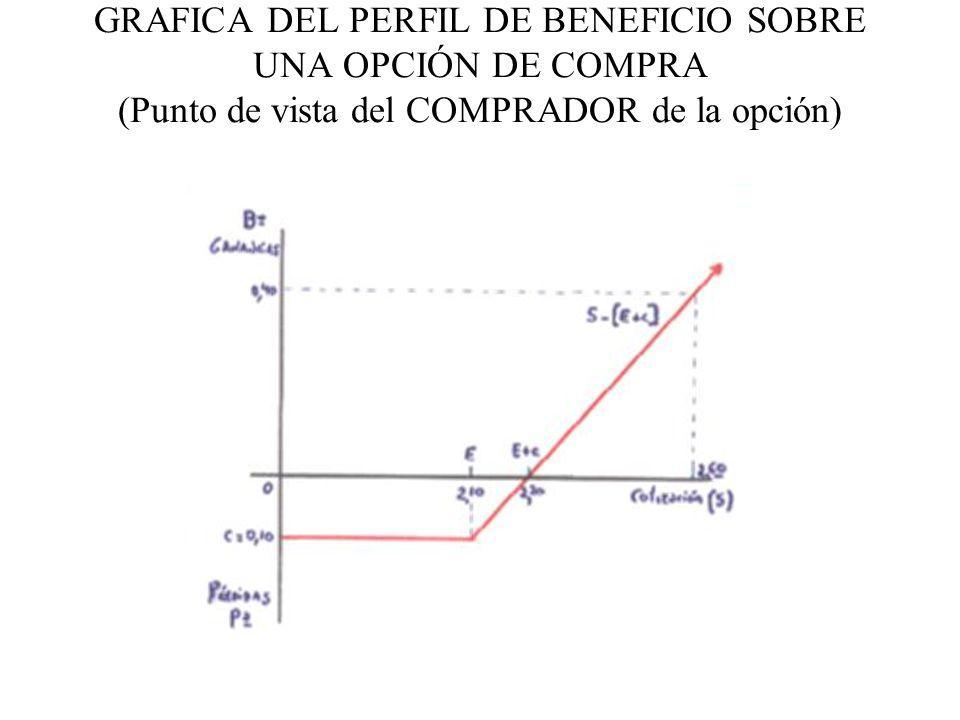 GRAFICA DEL PERFIL DE BENEFICIO SOBRE UNA OPCIÓN DE COMPRA (Punto de vista del COMPRADOR de la opción)