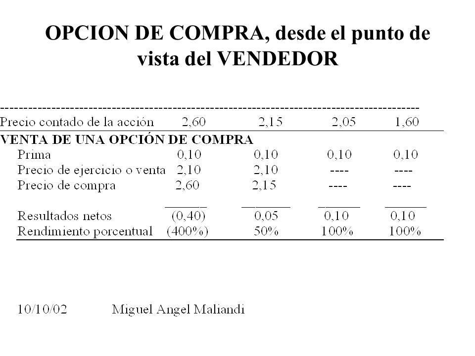 OPCION DE COMPRA, desde el punto de vista del VENDEDOR