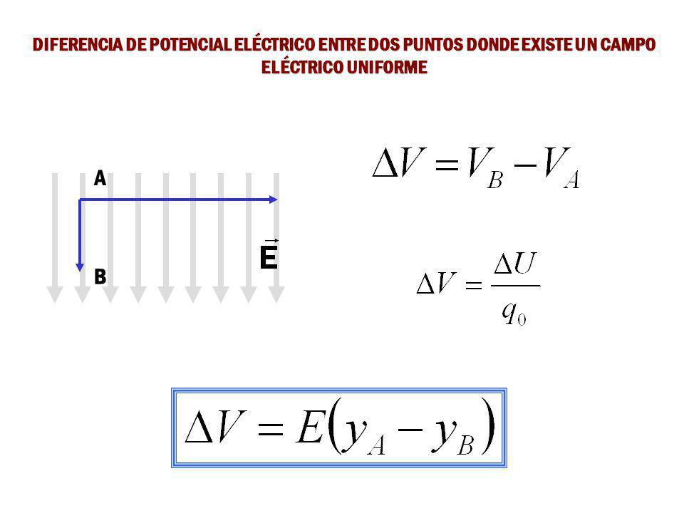 ENERGIA POTENCIAL ELÉCTRICA ENTRE DOS PUNTOS DONDE EXISTE UN CAMPO ELÉCTRICO UNIFORME Si q 0 se mueve desde A hasta B, el cambio de energía potencial