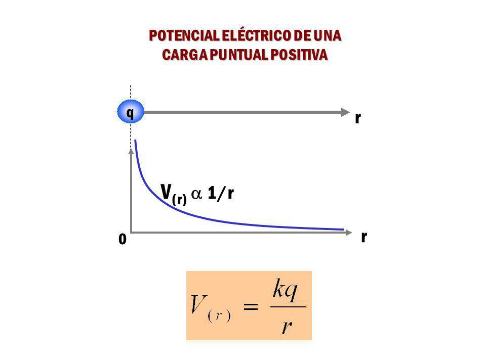 DIFERENCIA DE POTENCIAL ELÉCTRICO ENTRE UN PUNTO CERCANO A UNA CARGA PUNTUAL Y EL INFINITO Sea r A un punto muy alejado de q (en el infinito). Sea r B