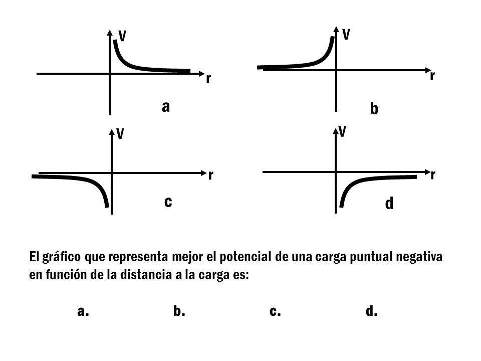 POTENCIAL ELÉCTRICO DE UNA CARGA PUNTUAL POSITIVA q r 0 V (r) 1/r r