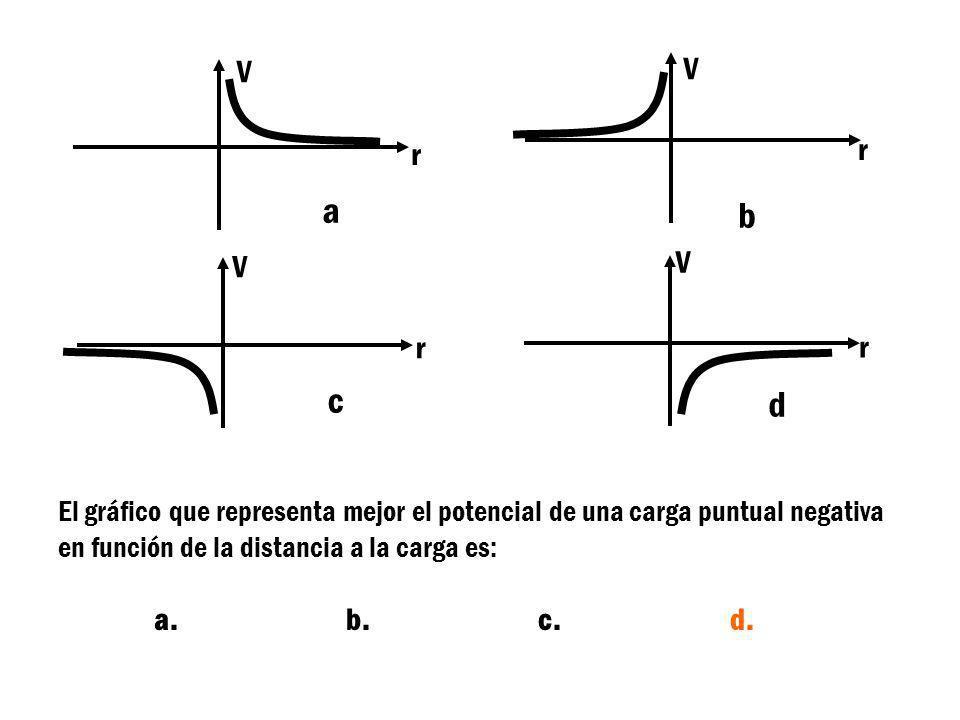 V r V r V r V r El gráfico que representa mejor el potencial de una carga puntual negativa en función de la distancia a la carga es: a.b.c.d. a b c d