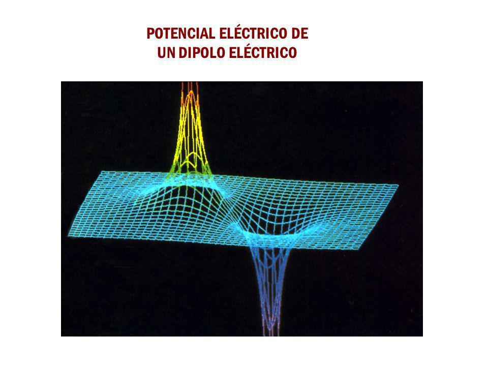 POTENCIAL DE UN DIPOLO ELÉCTRICO Z P r1r1 r2r2 X Y +q -q