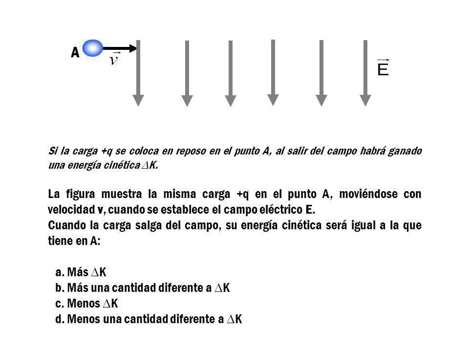 B +y +x q A Si la carga +q se coloca en reposo en el punto A, al salir del campo habrá ganado una energía cinética K