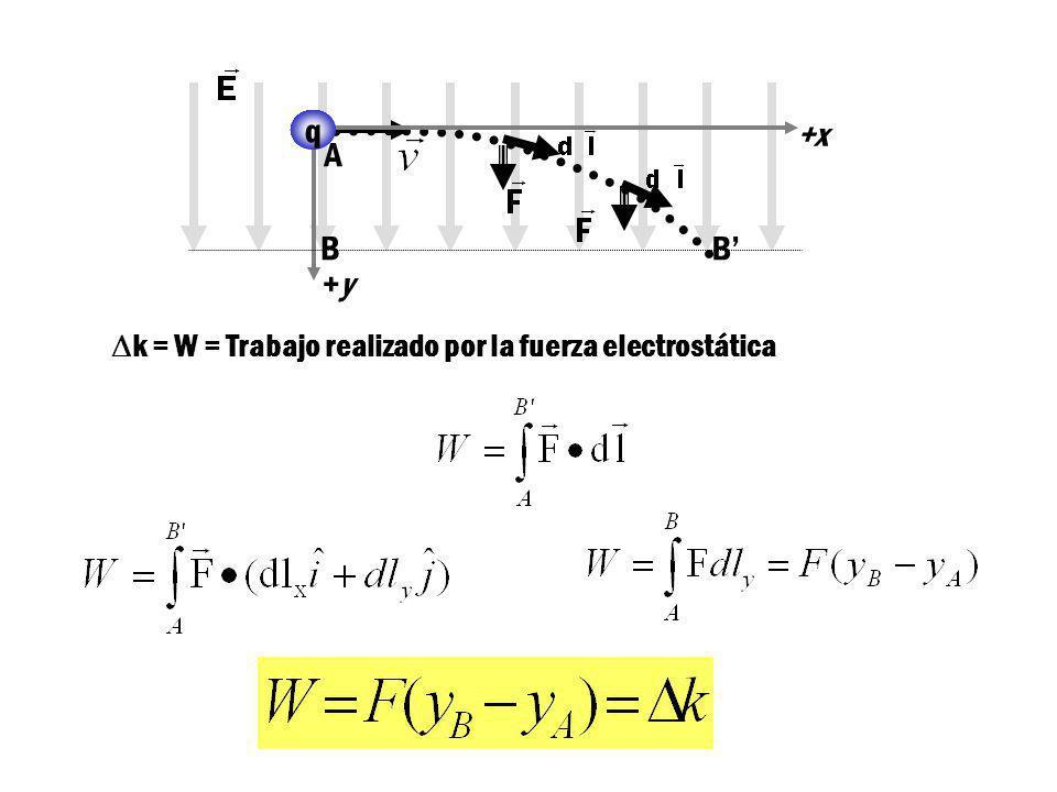 Si la carga +q se coloca en reposo en el punto A, al salir del campo habrá ganado una energía cinética K. La figura muestra la misma carga +q en el pu